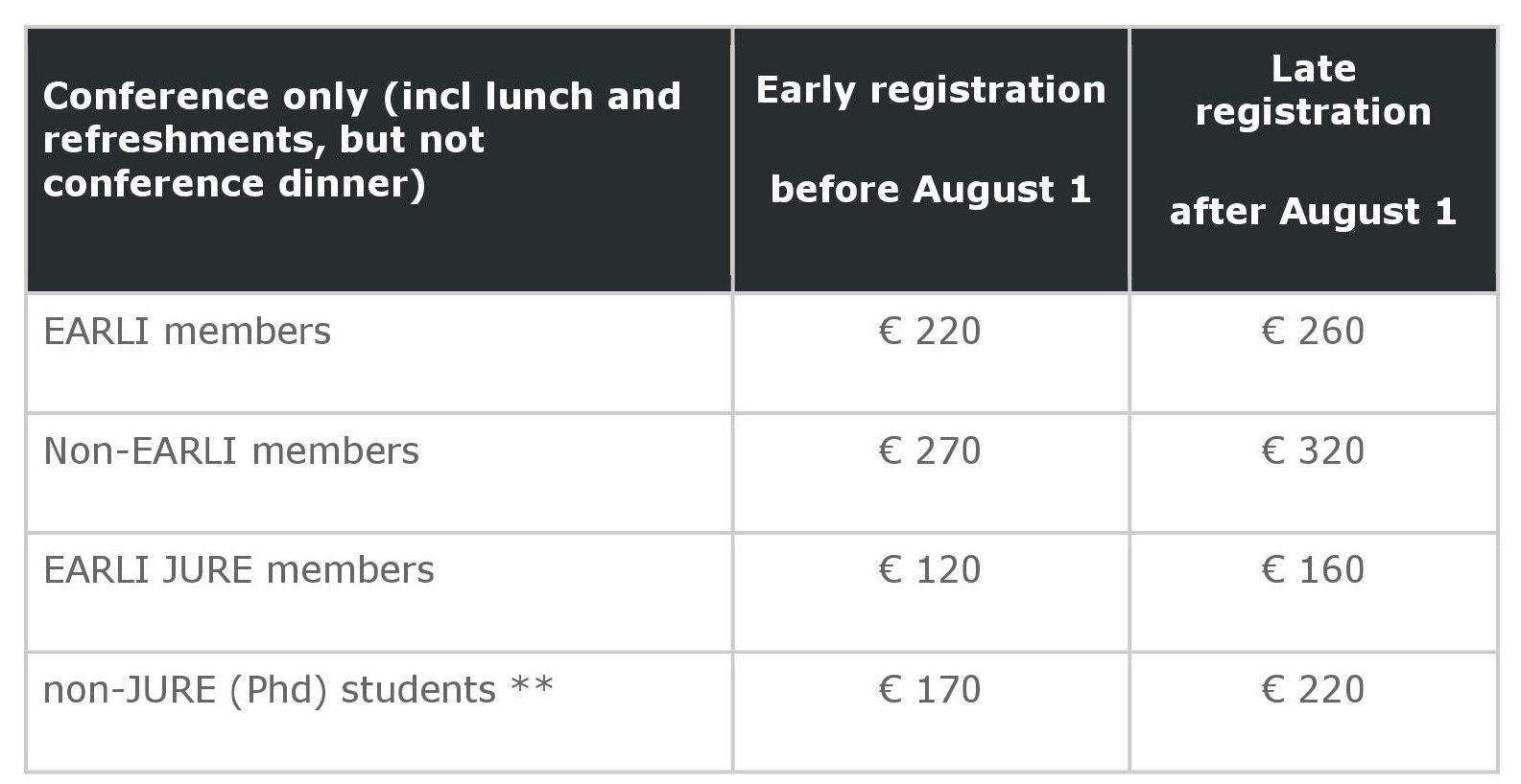 Fees for the conference ticket only (without the dinner). From € 120 for early bird JURE members to € 320 Non-EARLI members late registration.